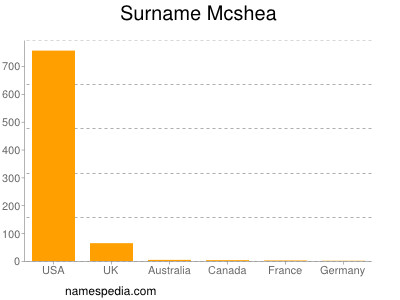Surname Mcshea
