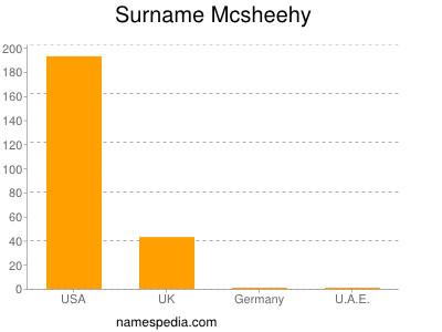 Surname Mcsheehy