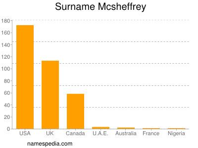 Surname Mcsheffrey