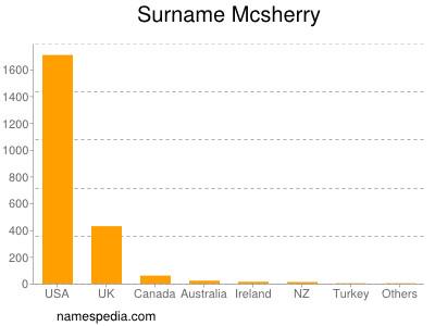 Surname Mcsherry