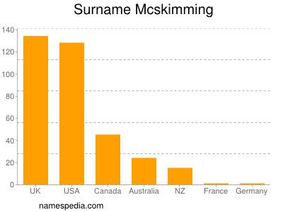 Surname Mcskimming