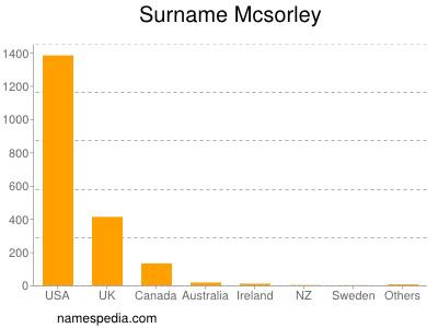 Surname Mcsorley