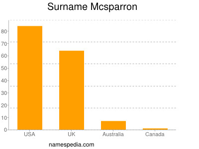 Surname Mcsparron