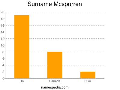 Surname Mcspurren