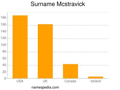 Surname Mcstravick