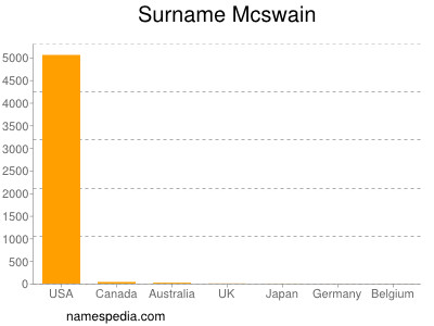 Surname Mcswain