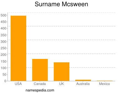 Surname Mcsween