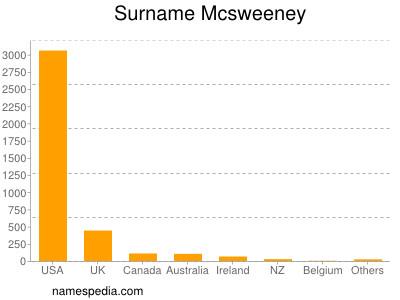 Surname Mcsweeney