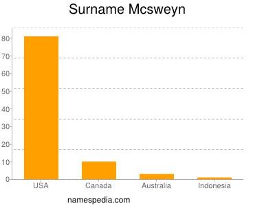 Surname Mcsweyn