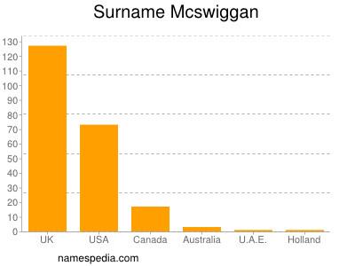 Surname Mcswiggan