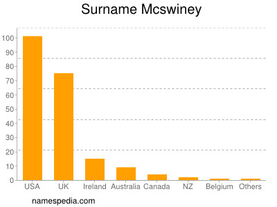 Surname Mcswiney