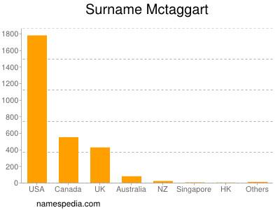 Surname Mctaggart