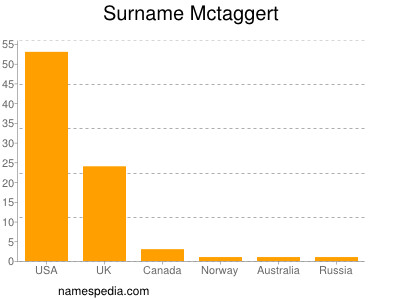 Surname Mctaggert
