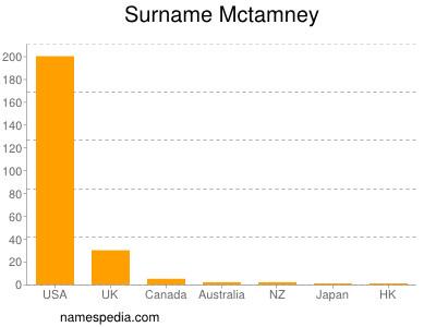Surname Mctamney