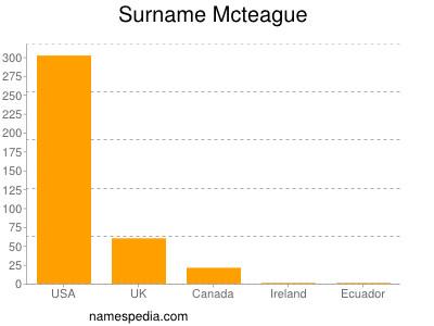 Surname Mcteague