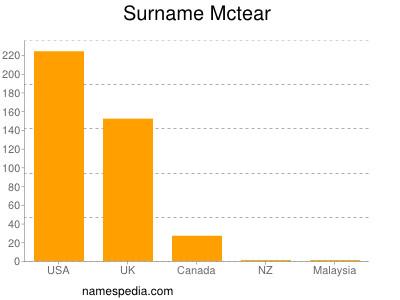 Surname Mctear