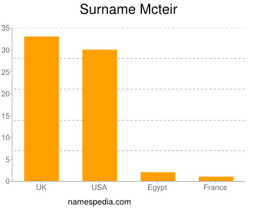 Surname Mcteir