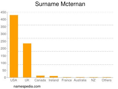 Surname Mcternan