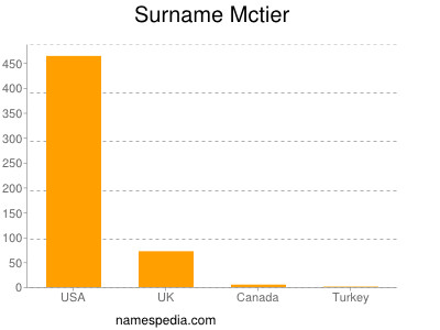 Surname Mctier