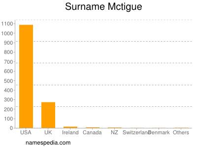 Surname Mctigue