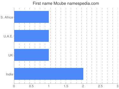Given name Mcube