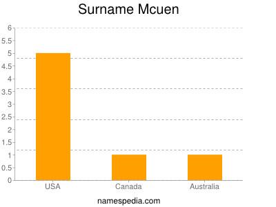 Surname Mcuen