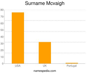 Surname Mcvaigh