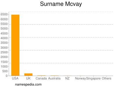 Surname Mcvay