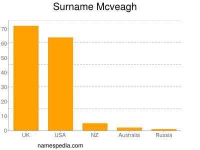 Surname Mcveagh
