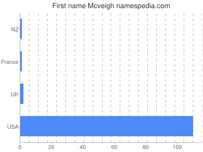 Given name Mcveigh