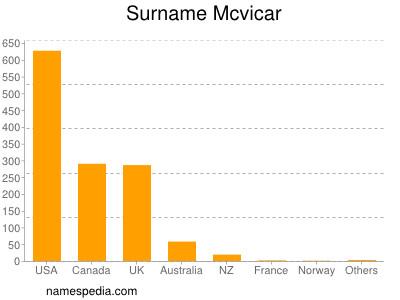 Surname Mcvicar