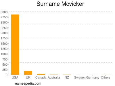 Familiennamen Mcvicker
