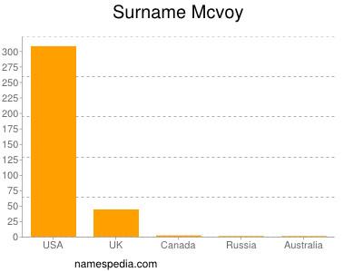Surname Mcvoy