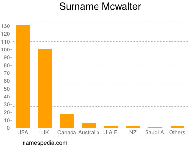 Surname Mcwalter