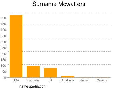 Surname Mcwatters