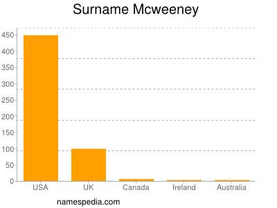 Surname Mcweeney