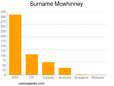 Surname Mcwhinney