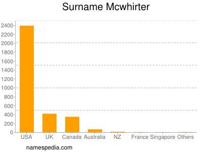 Surname Mcwhirter