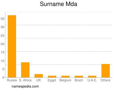 Surname Mda