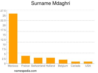 Surname Mdaghri