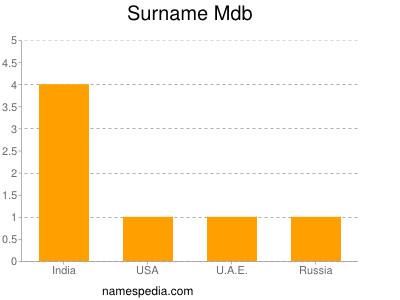 Surname Mdb
