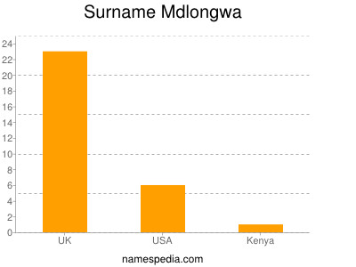Surname Mdlongwa