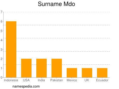 Surname Mdo
