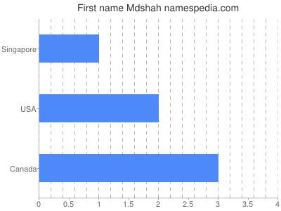 Given name Mdshah