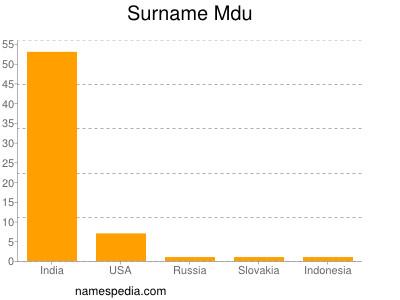Surname Mdu