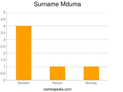 Surname Mduma