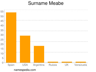 Surname Meabe