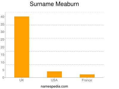 Surname Meaburn