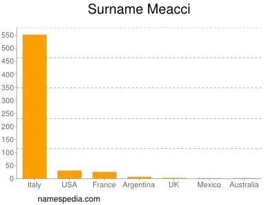 Surname Meacci