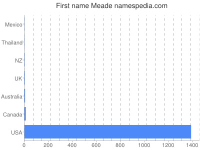 Given name Meade